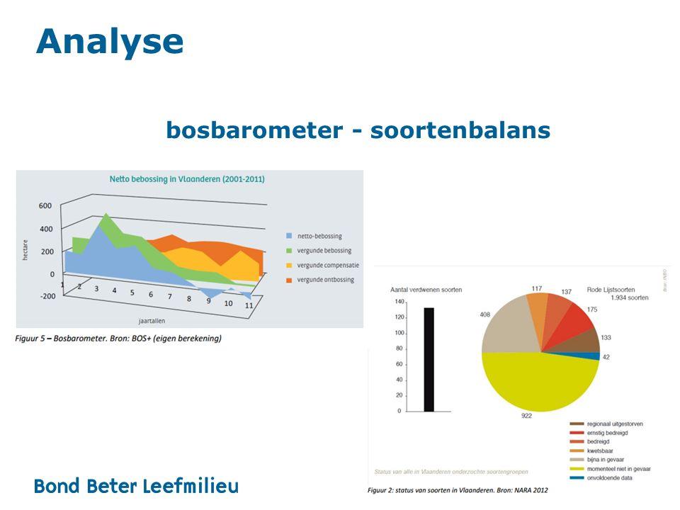 bosbarometer - soortenbalans Analyse