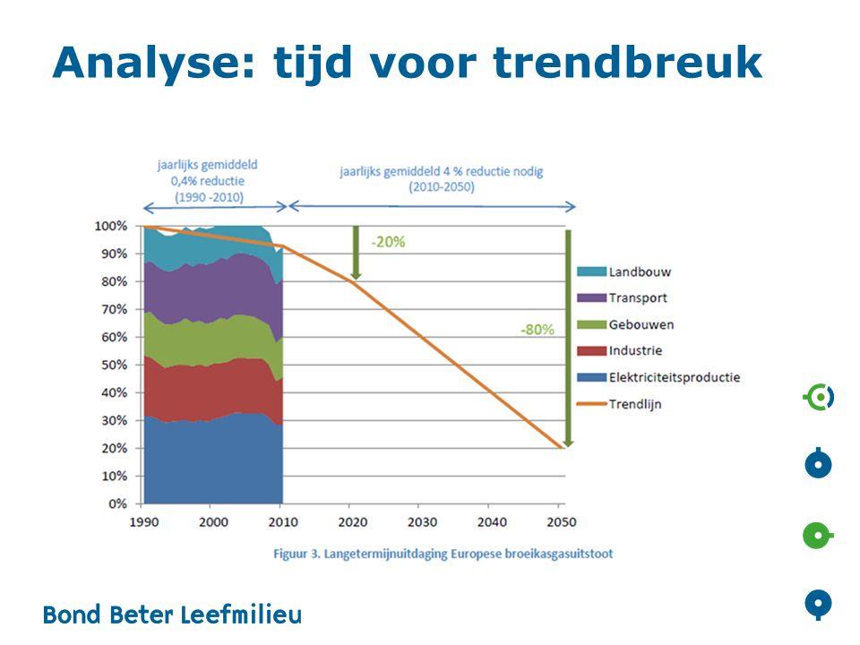 Analyse: tijd voor trendbreuk