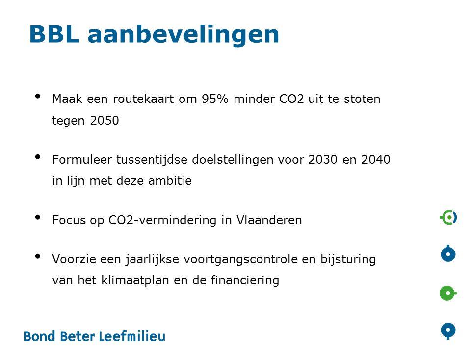 BBL aanbevelingen Maak een routekaart om 95% minder CO2 uit te stoten tegen 2050 Formuleer tussentijdse doelstellingen voor 2030 en 2040 in lijn met deze ambitie Focus op CO2-vermindering in Vlaanderen Voorzie een jaarlijkse voortgangscontrole en bijsturing van het klimaatplan en de financiering
