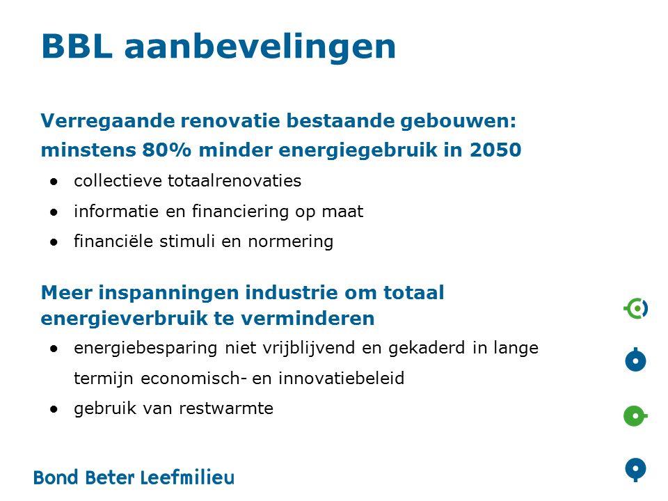 Analyse Bouwgronden in Vlaanderen