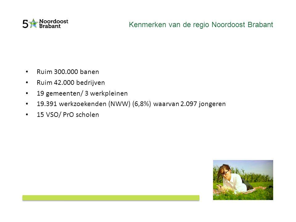 Kenmerken van de regio Noordoost Brabant Ruim 300.000 banen Ruim 42.000 bedrijven 19 gemeenten/ 3 werkpleinen 19.391 werkzoekenden (NWW) (6,8%) waarvan 2.097 jongeren 15 VSO/ PrO scholen