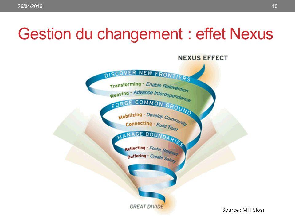 Gestion du changement : effet Nexus Source : MIT Sloan 1026/04/2016
