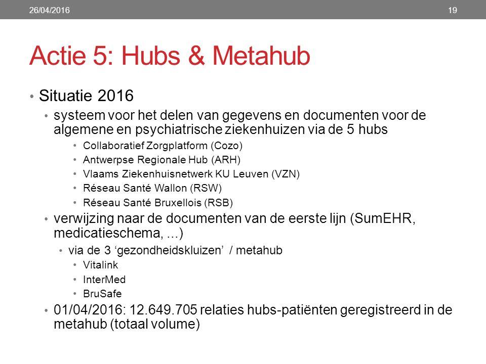 Actie 5: Hubs & Metahub Situatie 2016 systeem voor het delen van gegevens en documenten voor de algemene en psychiatrische ziekenhuizen via de 5 hubs Collaboratief Zorgplatform (Cozo) Antwerpse Regionale Hub (ARH) Vlaams Ziekenhuisnetwerk KU Leuven (VZN) Réseau Santé Wallon (RSW) Réseau Santé Bruxellois (RSB) verwijzing naar de documenten van de eerste lijn (SumEHR, medicatieschema,...) via de 3 'gezondheidskluizen' / metahub Vitalink InterMed BruSafe 01/04/2016: 12.649.705 relaties hubs-patiënten geregistreerd in de metahub (totaal volume) 26/04/201619