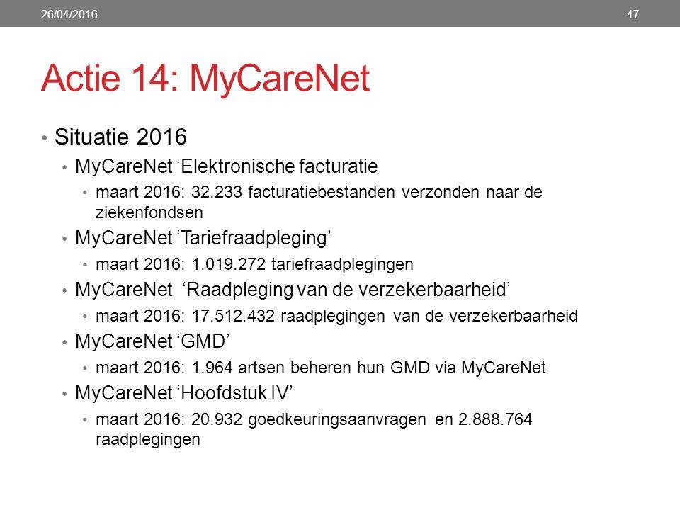 Actie 14: MyCareNet Situatie 2016 MyCareNet 'Elektronische facturatie maart 2016: 32.233 facturatiebestanden verzonden naar de ziekenfondsen MyCareNet 'Tariefraadpleging' maart 2016: 1.019.272 tariefraadplegingen MyCareNet 'Raadpleging van de verzekerbaarheid' maart 2016: 17.512.432 raadplegingen van de verzekerbaarheid MyCareNet 'GMD' maart 2016: 1.964 artsen beheren hun GMD via MyCareNet MyCareNet 'Hoofdstuk IV' maart 2016: 20.932 goedkeuringsaanvragen en 2.888.764 raadplegingen 26/04/201647