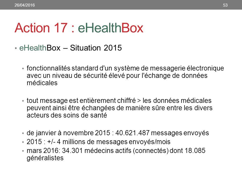 Action 17 : eHealthBox eHealthBox – Situation 2015 fonctionnalités standard d un système de messagerie électronique avec un niveau de sécurité élevé pour l échange de données médicales tout message est entièrement chiffré > les données médicales peuvent ainsi être échangées de manière sûre entre les divers acteurs des soins de santé de janvier à novembre 2015 : 40.621.487 messages envoyés 2015 : +/- 4 millions de messages envoyés/mois mars 2016: 34.301 médecins actifs (connectés) dont 18.085 généralistes 5326/04/2016