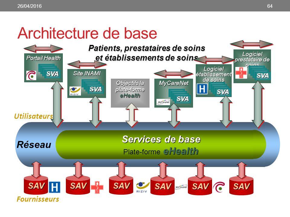 Architecture de base Services de base eHealth Plate-forme eHealth Réseau Patients, prestataires de soins et établissements de soins SAVSAVSAV Fourniss