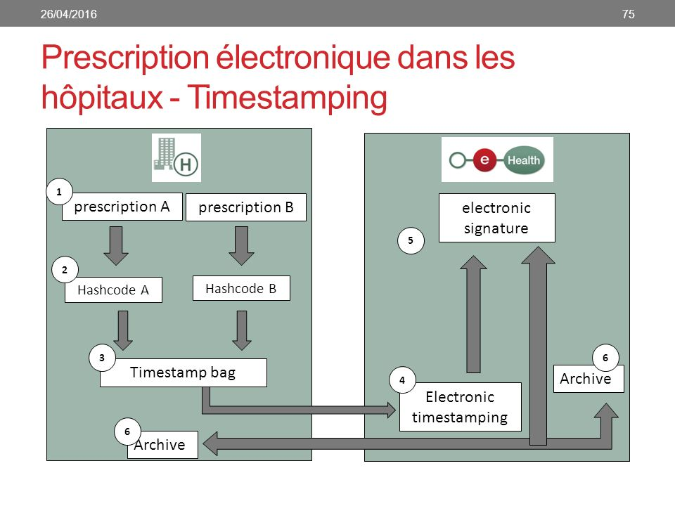 Prescription électronique dans les hôpitaux - Timestamping prescription A 1 Hashcode A 2 prescription B Hashcode B Timestamp bag Electronic timestamping 4 electronic signature 5 Archive 6 63 7526/04/2016