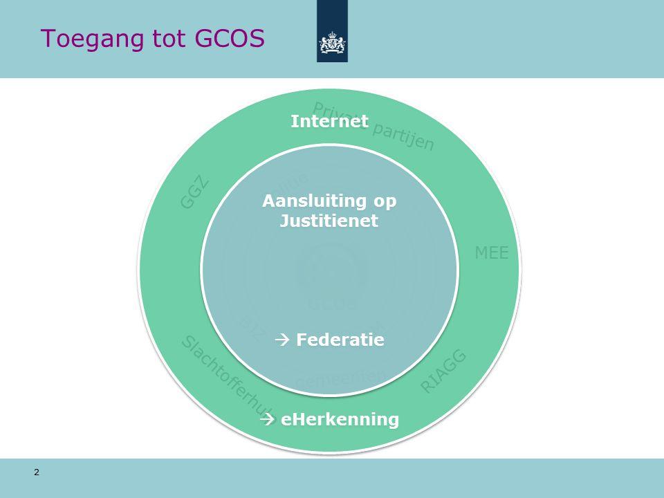 3 Toegang via eHerkenning Internet Internet Justitienet GCOS Inloggen in GCOS Toegang tot Justitienet m.b.v.