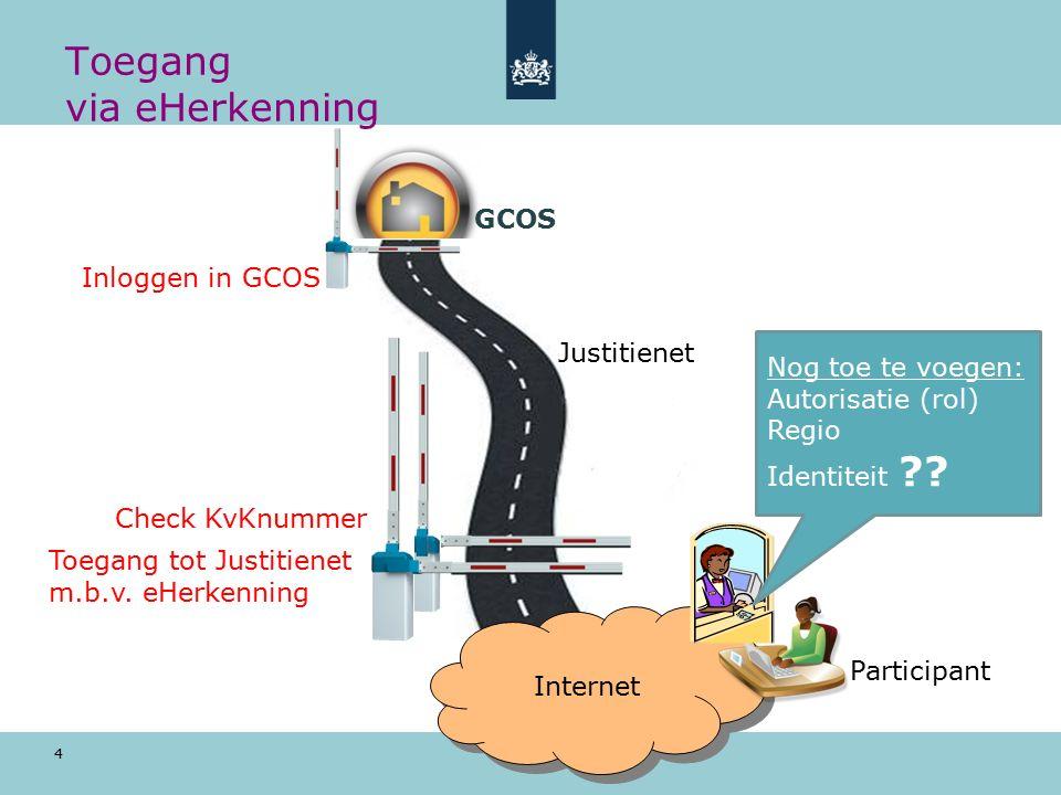4 Toegang via eHerkenning Internet Internet Justitienet GCOS Inloggen in GCOS Toegang tot Justitienet m.b.v.