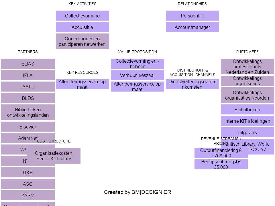 Created by BM|DESIGN|ER PARTNERS ELIAS IFLA IAALD BLDS Bibliotheken ontwikkelingslanden Elsevier AdamNet WSWB NVB UKB ASC ZASM Wageningen University KITLV Projectbureau Stap METSathon VALUE PROPOSITION Colletcievorming en - beheer Verhuur leeszaal Attenderingsservice op maat CUSTOMERS Ontwikkelings professionals Nederland en Zuiden Ontwikkelings organisaties Ontwikkelings organisaties Noorden Bibliotheken Interne KIT afdelingen Uitgevers Britisch Library, World Bank, UNESCO e.a.