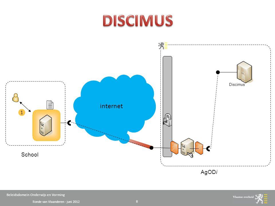 Ronde van Vlaanderen - juni 2012 Beleidsdomein Onderwijs en Vorming 8 internet Discimus Instellingen (Directeur, medewerker, …) 1 School AgODi