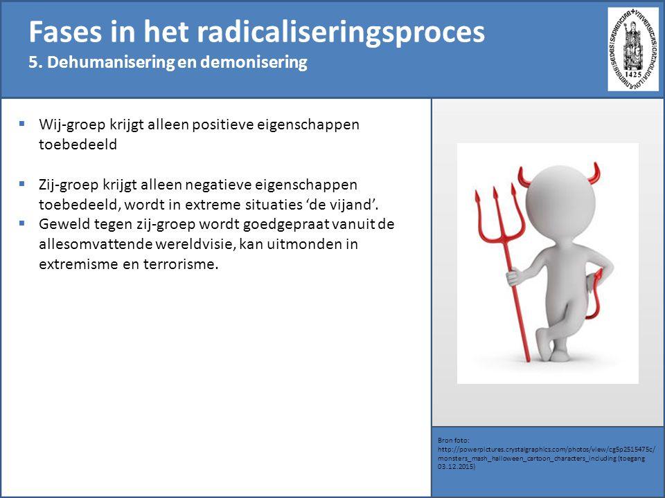 Fases in het radicaliseringsproces 5.