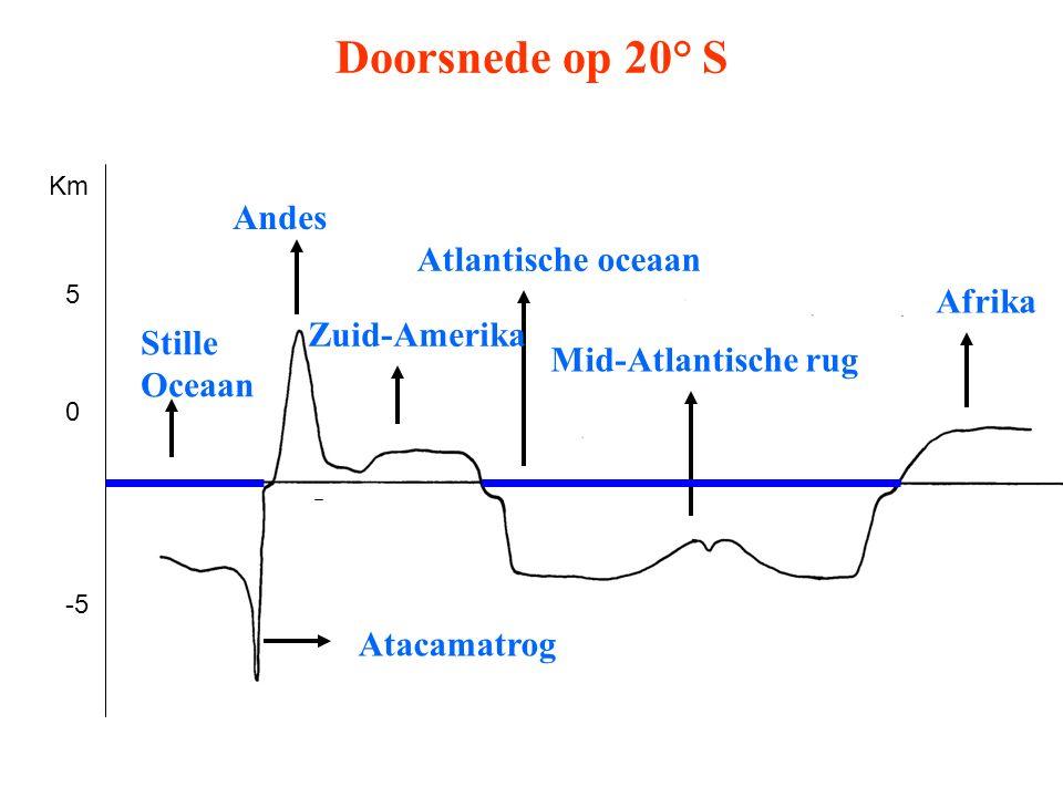 Doorsnede op 20° S 0 5 -5 Km Afrika Mid-Atlantische rug Atlantische oceaan Zuid-Amerika Andes Atacamatrog Stille Oceaan