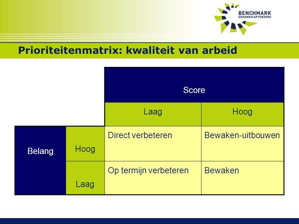 PrioriteitenmatrixPrioriteitenmatrix: kwaliteit van arbeid Score LaagHoog Belang Hoog Direct verbeterenBewaken-uitbouwen Laag Op termijn verbeterenBewaken