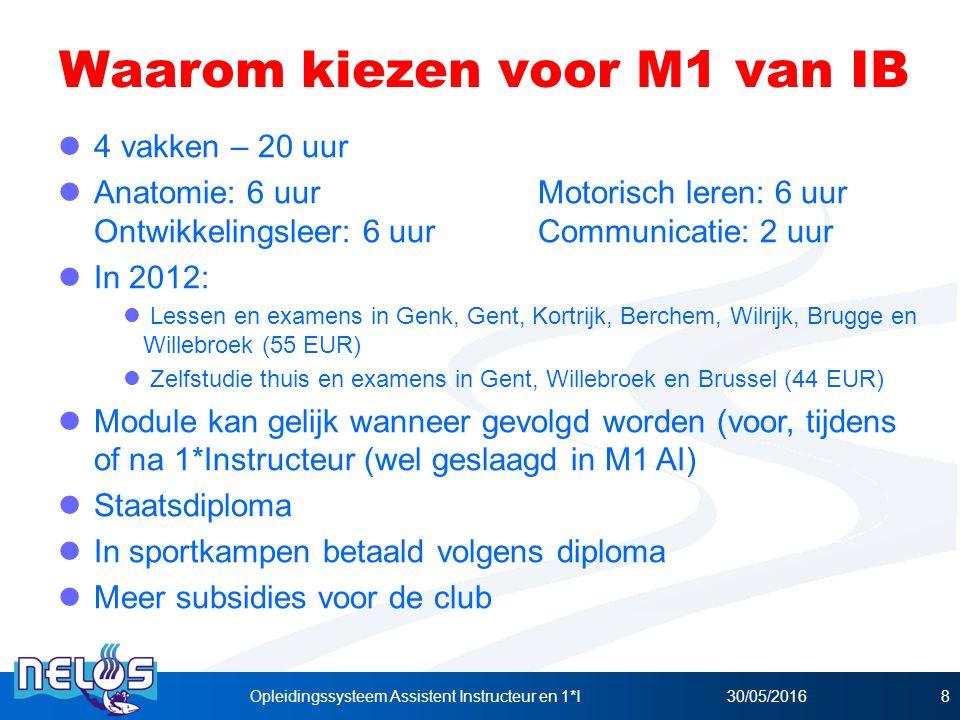 30/05/2016Opleidingssysteem Assistent Instructeur en 1*I8 Waarom kiezen voor M1 van IB 4 vakken – 20 uur Anatomie: 6 uurMotorisch leren: 6 uur Ontwikkelingsleer: 6 uurCommunicatie: 2 uur In 2012: Lessen en examens in Genk, Gent, Kortrijk, Berchem, Wilrijk, Brugge en Willebroek (55 EUR) Zelfstudie thuis en examens in Gent, Willebroek en Brussel (44 EUR) Module kan gelijk wanneer gevolgd worden (voor, tijdens of na 1*Instructeur (wel geslaagd in M1 AI) Staatsdiploma In sportkampen betaald volgens diploma Meer subsidies voor de club