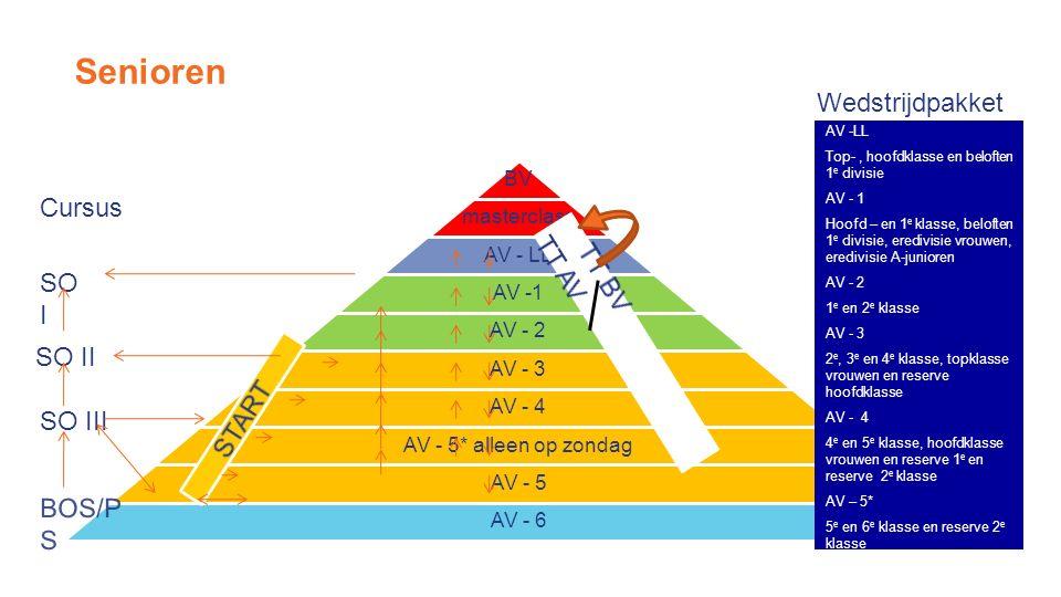 Senioren BV masterclass AV - LL AV -1 AV - 2 AV - 3 AV - 4 AV - 5* alleen op zondag AV - 5 AV - 6 AV -LL Top-, hoofdklasse en beloften 1 e divisie AV - 1 Hoofd – en 1 e klasse, beloften 1 e divisie, eredivisie vrouwen, eredivisie A-junioren AV - 2 1 e en 2 e klasse AV - 3 2 e, 3 e en 4 e klasse, topklasse vrouwen en reserve hoofdklasse AV - 4 4 e en 5 e klasse, hoofdklasse vrouwen en reserve 1 e en reserve 2 e klasse AV – 5* 5 e en 6 e klasse en reserve 2 e klasse AV - 5 Reserve 2 e, reserve 3 e en reserve 4 e klasse AV - START Reserve 4 e klasse (of hoger) Wedstrijdpakket SO I SO II SO III BOS/P S Cursus