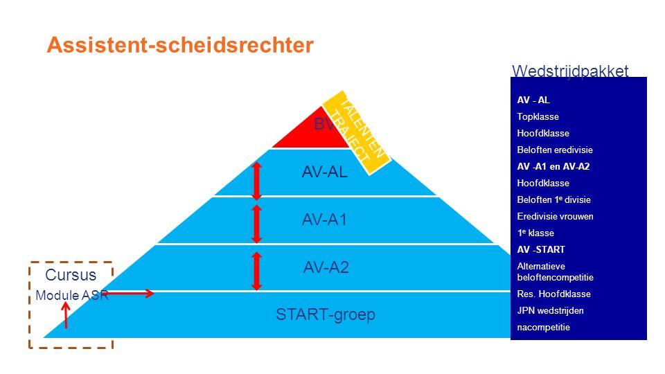 Assistent-scheidsrechter BV AV-AL AV-A1 AV-A2 START-groep AV - AL Topklasse Hoofdklasse Beloften eredivisie AV -A1 en AV-A2 Hoofdklasse Beloften 1 e divisie Eredivisie vrouwen 1 e klasse AV -START Alternatieve beloftencompetitie Res.