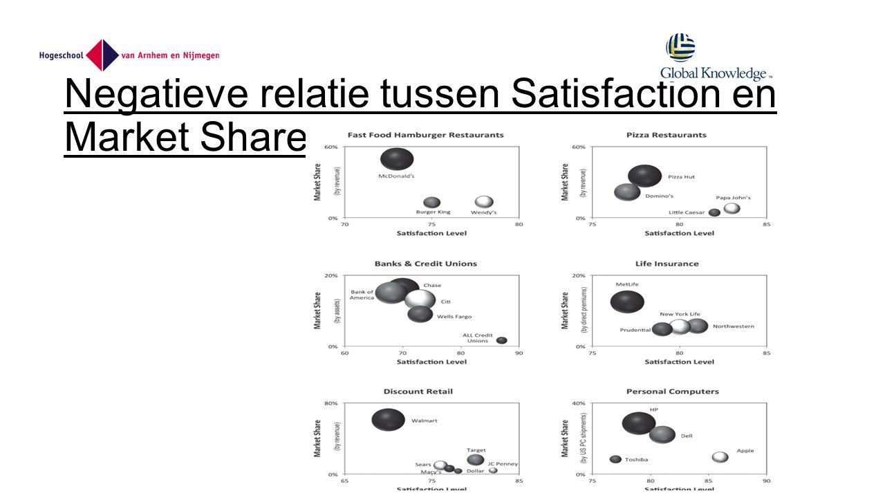Negatieve relatie tussen Satisfaction en Market Share