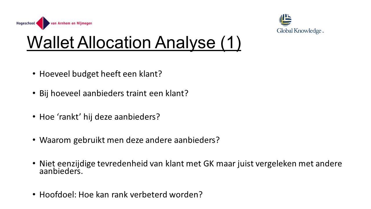 Wallet Allocation Analyse (1) Hoeveel budget heeft een klant.