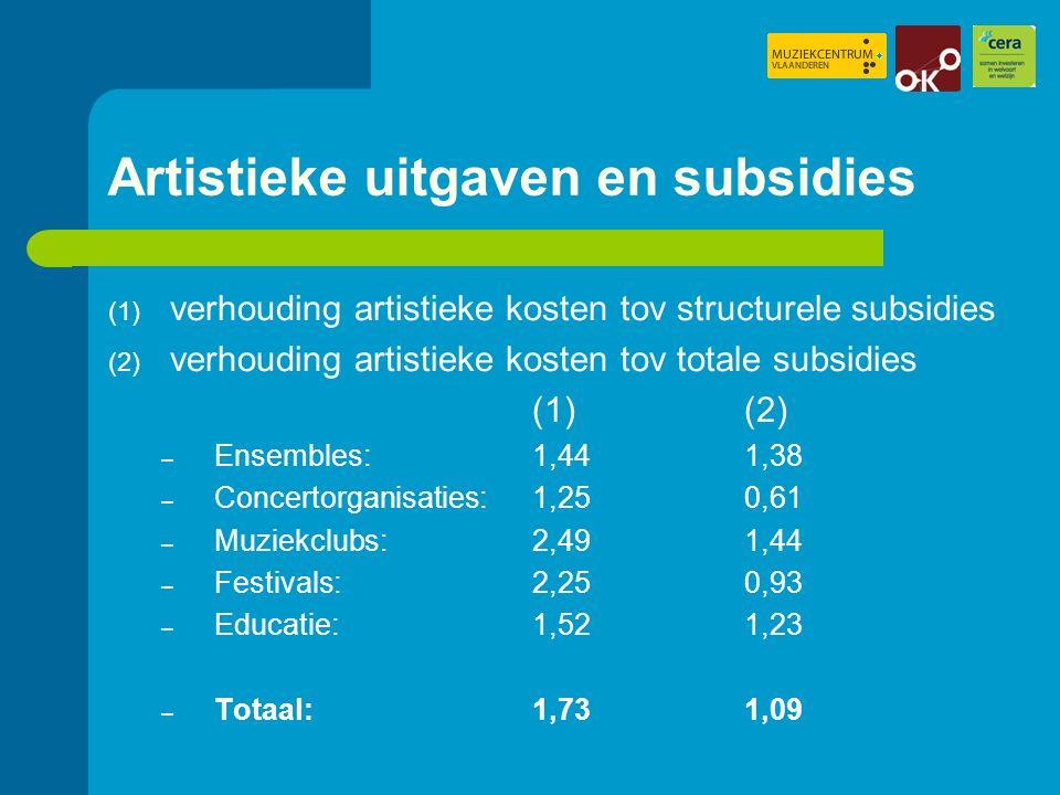 Artistieke uitgaven en subsidies (1) verhouding artistieke kosten tov structurele subsidies (2) verhouding artistieke kosten tov totale subsidies (1)(2) – Ensembles: 1,441,38 – Concertorganisaties: 1,25 0,61 – Muziekclubs: 2,49 1,44 – Festivals: 2,25 0,93 – Educatie:1,521,23 – Totaal:1,73 1,09