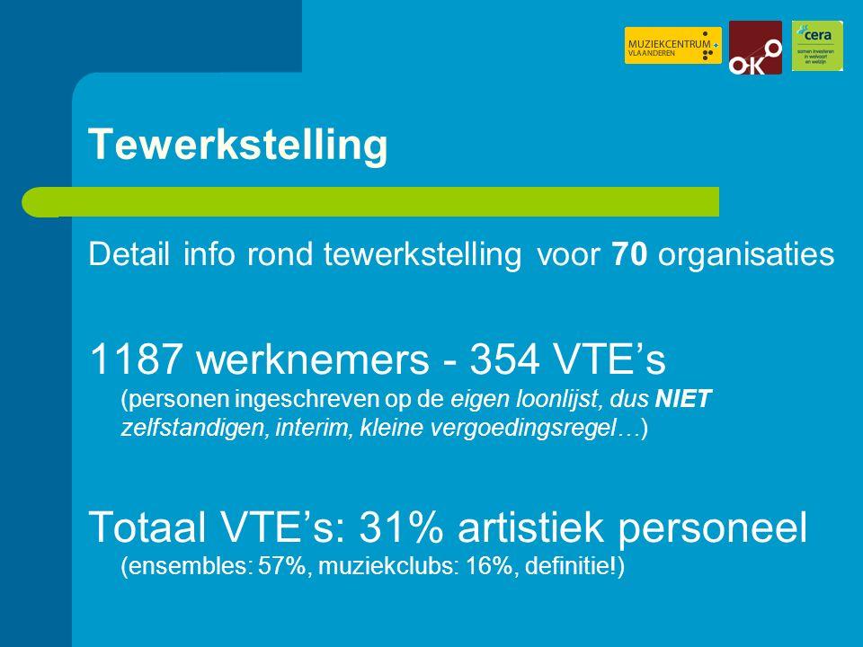Tewerkstelling Detail info rond tewerkstelling voor 70 organisaties 1187 werknemers - 354 VTE's (personen ingeschreven op de eigen loonlijst, dus NIET zelfstandigen, interim, kleine vergoedingsregel…) Totaal VTE's: 31% artistiek personeel (ensembles: 57%, muziekclubs: 16%, definitie!)