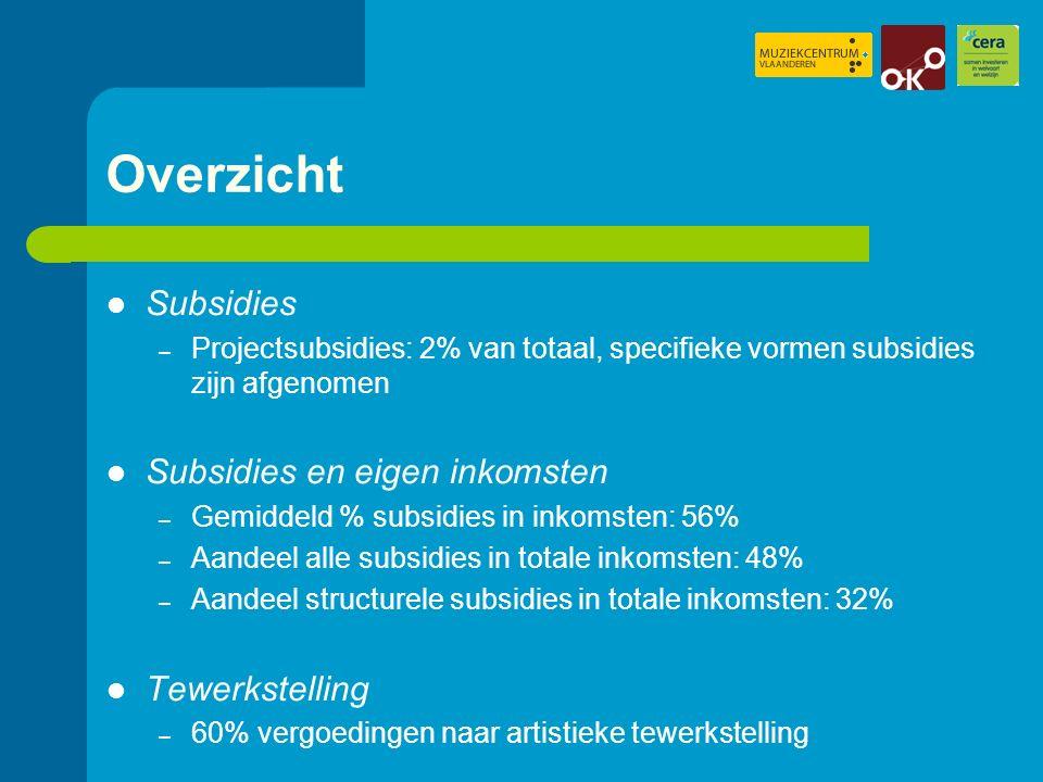 Overzicht Subsidies – Projectsubsidies: 2% van totaal, specifieke vormen subsidies zijn afgenomen Subsidies en eigen inkomsten – Gemiddeld % subsidies in inkomsten: 56% – Aandeel alle subsidies in totale inkomsten: 48% – Aandeel structurele subsidies in totale inkomsten: 32% Tewerkstelling – 60% vergoedingen naar artistieke tewerkstelling