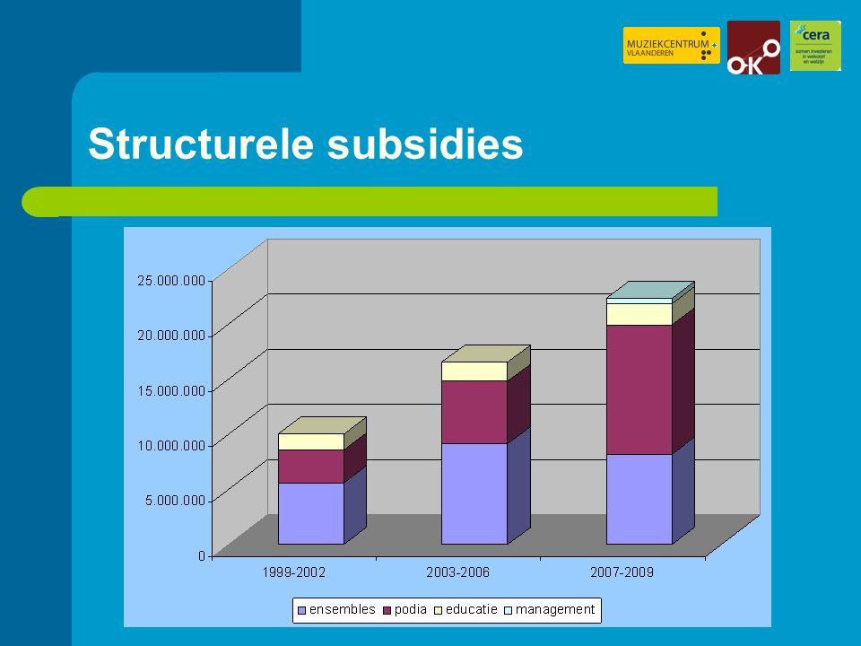 Structurele subsidies