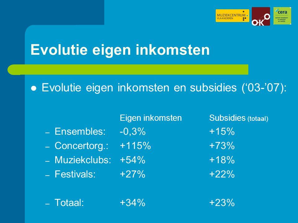 Evolutie eigen inkomsten Evolutie eigen inkomsten en subsidies ('03-'07): Eigen inkomstenSubsidies (totaal) – Ensembles: -0,3%+15% – Concertorg.: +115%+73% – Muziekclubs: +54%+18% – Festivals:+27%+22% – Totaal: +34%+23%