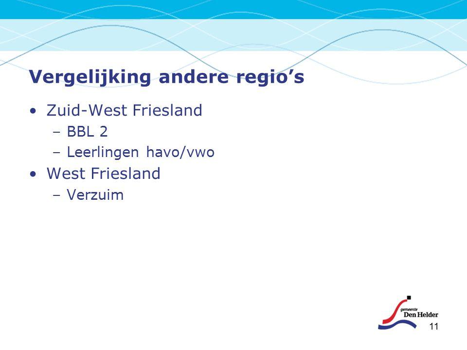 11 Vergelijking andere regio's Zuid-West Friesland –BBL 2 –Leerlingen havo/vwo West Friesland –Verzuim