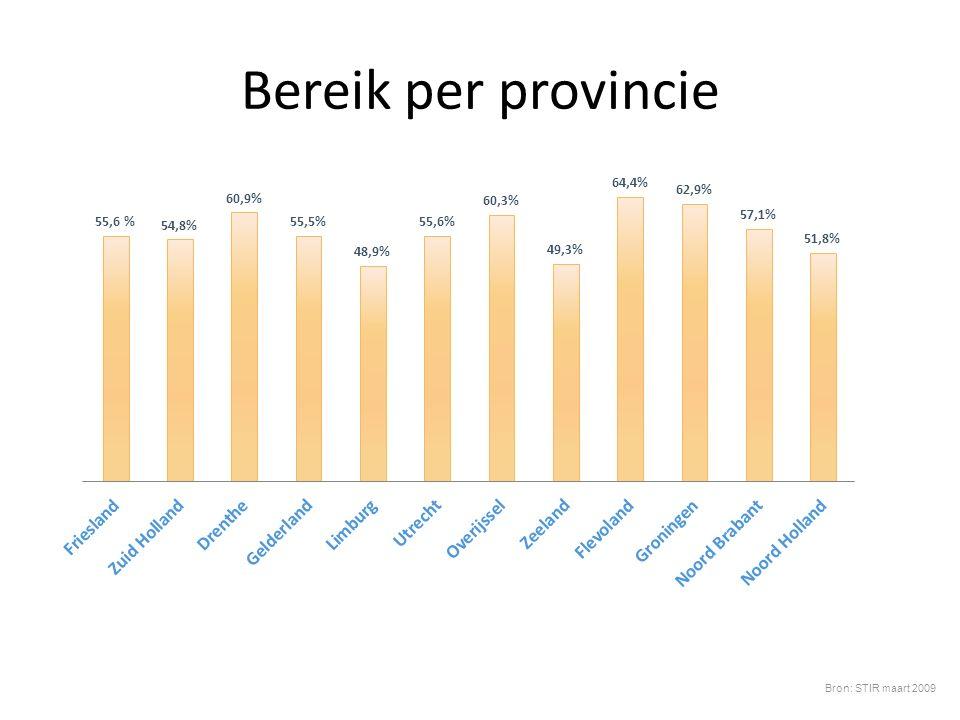 Bereik per provincie Bron: STIR maart 2009