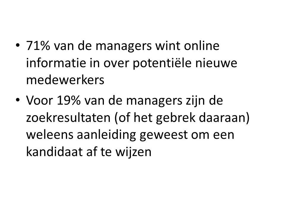 71% van de managers wint online informatie in over potentiële nieuwe medewerkers Voor 19% van de managers zijn de zoekresultaten (of het gebrek daaraan) weleens aanleiding geweest om een kandidaat af te wijzen