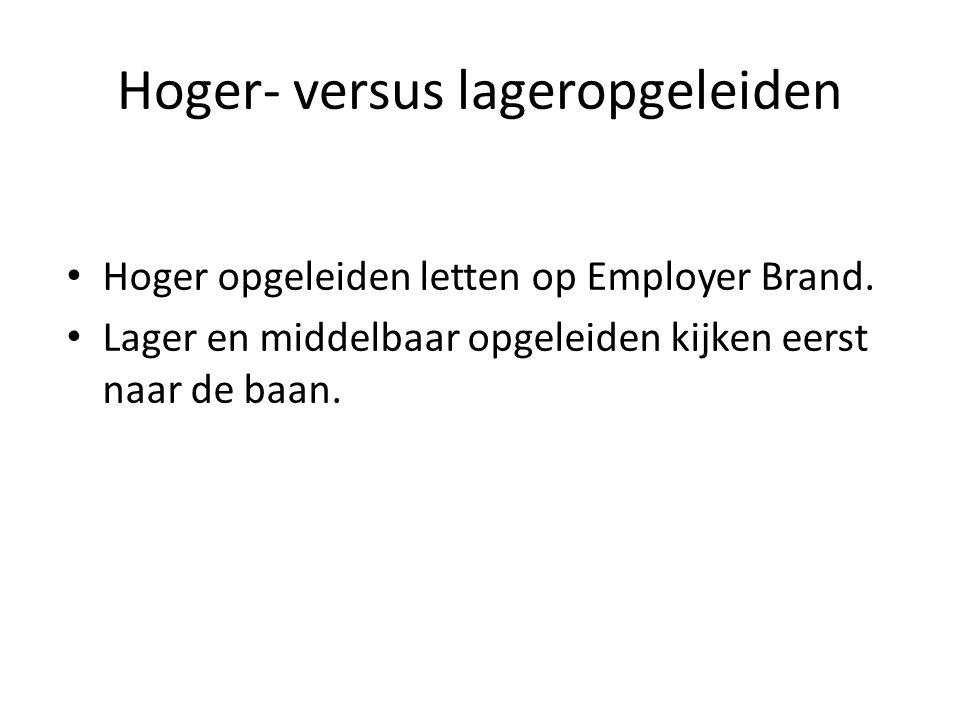 Hoger- versus lageropgeleiden Hoger opgeleiden letten op Employer Brand. Lager en middelbaar opgeleiden kijken eerst naar de baan.
