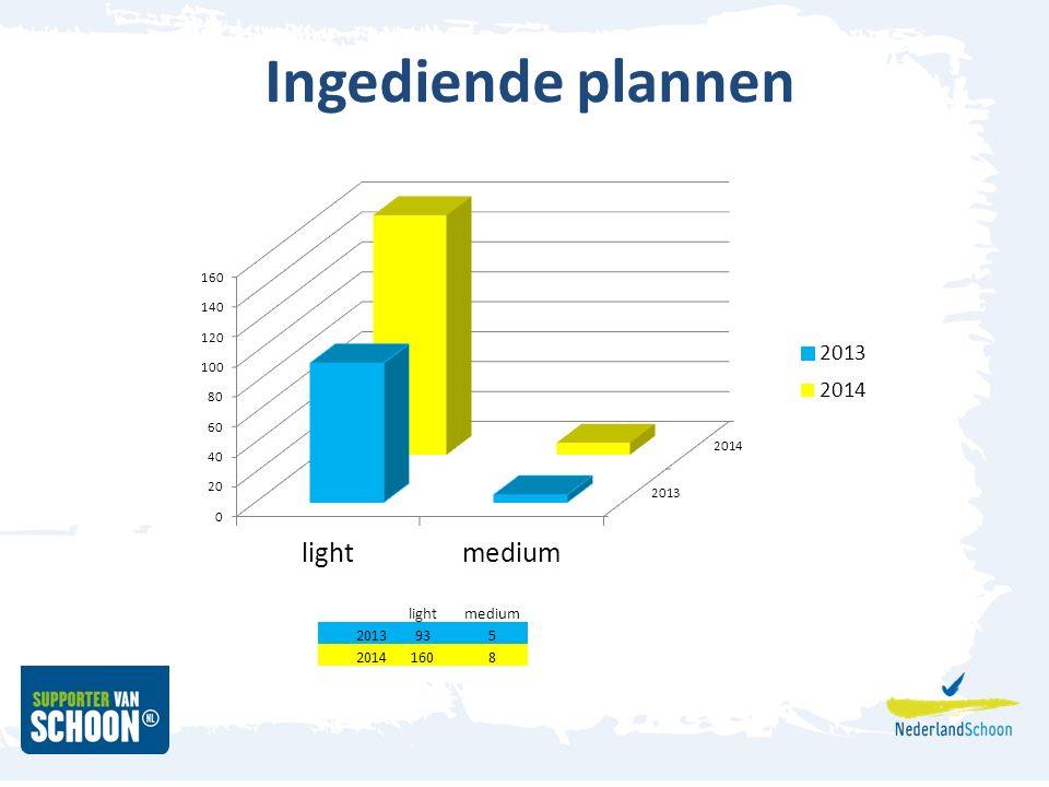 Ingediende plannen lightmedium 2013935 20141608
