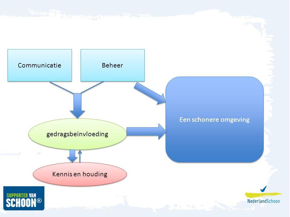 Beheer Communicatie gedragsbeïnvloeding Kennis en houding Een schonere omgeving