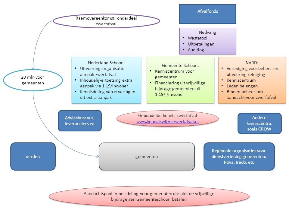 Nederland Schoon: Uitvoeringsorganisatie aanpak zwerfafval Inhoudelijke toetsing extra aanpak via 1,19/inwoner Kennisdeling van ervaringen uit extra aanpak Nederland Schoon: Uitvoeringsorganisatie aanpak zwerfafval Inhoudelijke toetsing extra aanpak via 1,19/inwoner Kennisdeling van ervaringen uit extra aanpak Afvalfonds Gemeente Schoon: Kenniscentrum voor gemeenten Financiering uit vrijwillige bijdrage gemeenten uit 1,19/ /inwoner Gemeente Schoon: Kenniscentrum voor gemeenten Financiering uit vrijwillige bijdrage gemeenten uit 1,19/ /inwoner Gebundelde kennis zwerfafval www.kennniswijzerzwerfafval.nl Gebundelde kennis zwerfafval www.kennniswijzerzwerfafval.nl Raamovereenkomst: onderdeel zwerfafval gemeenten derden 20 mln voor gemeenten Aandachtspunt kennisdeling voor gemeenten die niet de vrijwillige bijdrage aan Gemeenteschoon betalen NVRD: Vereniging voor beheer en uitvoering reiniging Kenniscentrum Leden belangen Binnen beheer ook aandacht voor zwerfafval NVRD: Vereniging voor beheer en uitvoering reiniging Kenniscentrum Leden belangen Binnen beheer ook aandacht voor zwerfafval Andere kenniscentra, zoals CROW Regionale organisaties voor dienstverlening gemeenten: Rova, Irado, etc Adviesbureaus, leveranciers ea Nedvang Wastetool Uitbetalingen Auditing Nedvang Wastetool Uitbetalingen Auditing