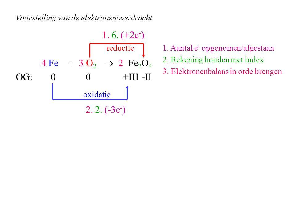 Fe + O 2  Fe 2 O 3 OG: (+2e - ) (-3e - ) 6. 2. 1. Aantal e - opgenomen/afgestaan 2. Rekening houden met index 3. Elektronenbalans in orde brengen 1.