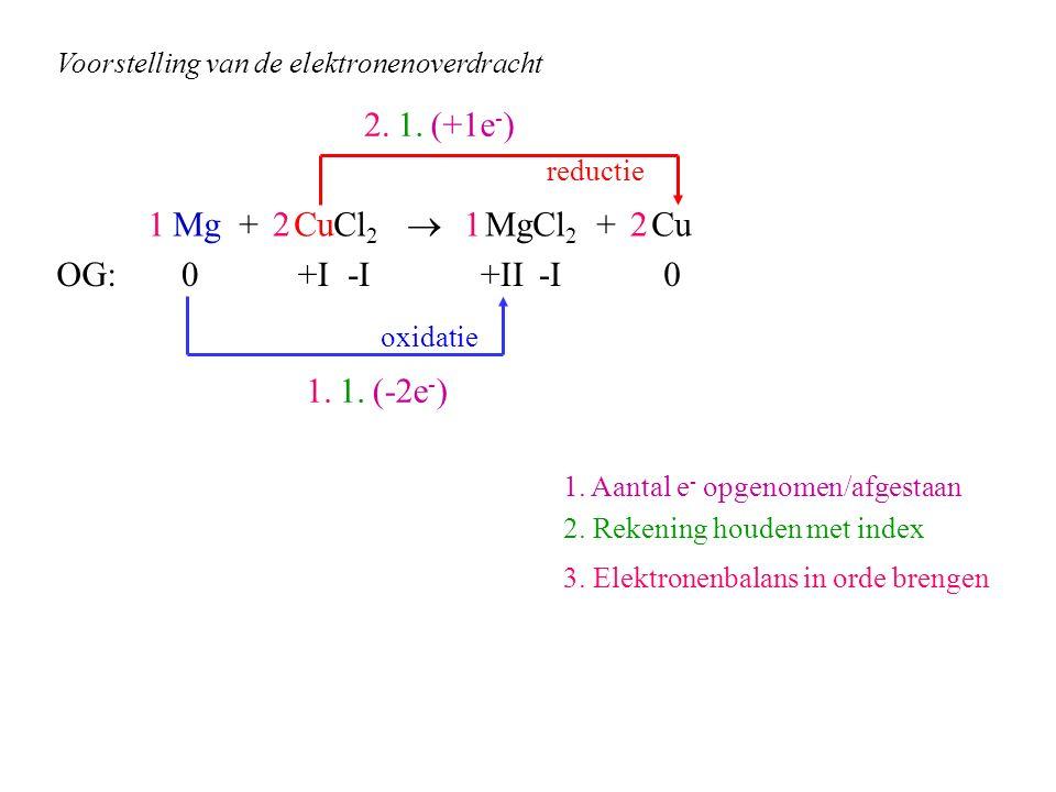 Mg + CuCl 2  MgCl 2 + Cu OG: (+1e - ) (-2e - ) 1. 1. Aantal e - opgenomen/afgestaan 2. Rekening houden met index 3. Elektronenbalans in orde brengen