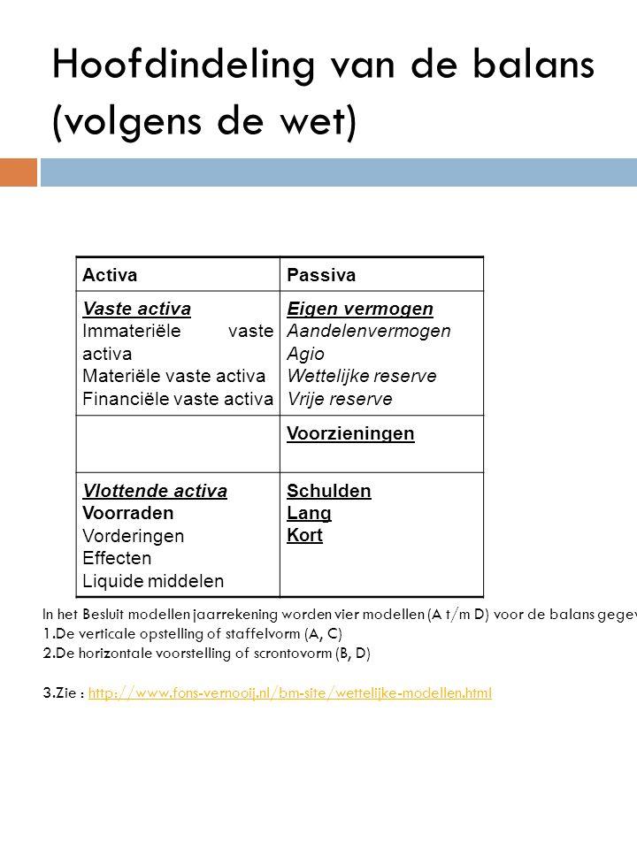 Hoofdindeling van de balans (volgens de wet) ActivaPassiva Vaste activa Immateriële vaste activa Materiële vaste activa Financiële vaste activa Eigen