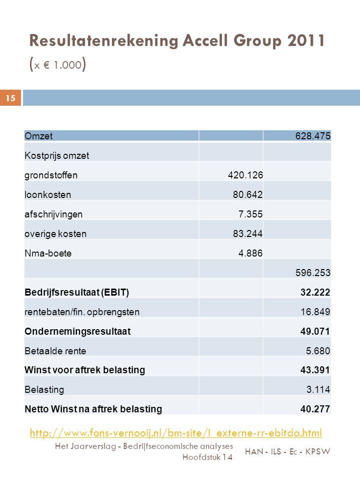 Resultatenrekening Accell Group 2011 ( x € 1.000 ) HAN - ILS - Ec - KPSW Het Jaarverslag - Bedrijfseconomische analyses Hoofdstuk 14 15 Omzet628.475 K