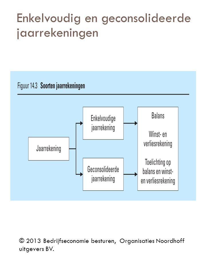 © 2013 Bedrijfseconomie besturen, Organisaties Noordhoff uitgevers BV. Enkelvoudig en geconsolideerde jaarrekeningen