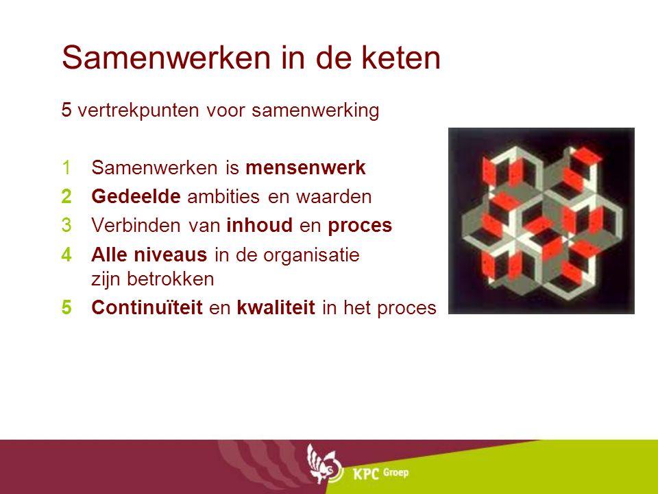 Samenwerken in de keten 5 vertrekpunten voor samenwerking 1Samenwerken is mensenwerk 2Gedeelde ambities en waarden 3Verbinden van inhoud en proces 4Alle niveaus in de organisatie zijn betrokken 5Continuïteit en kwaliteit in het proces