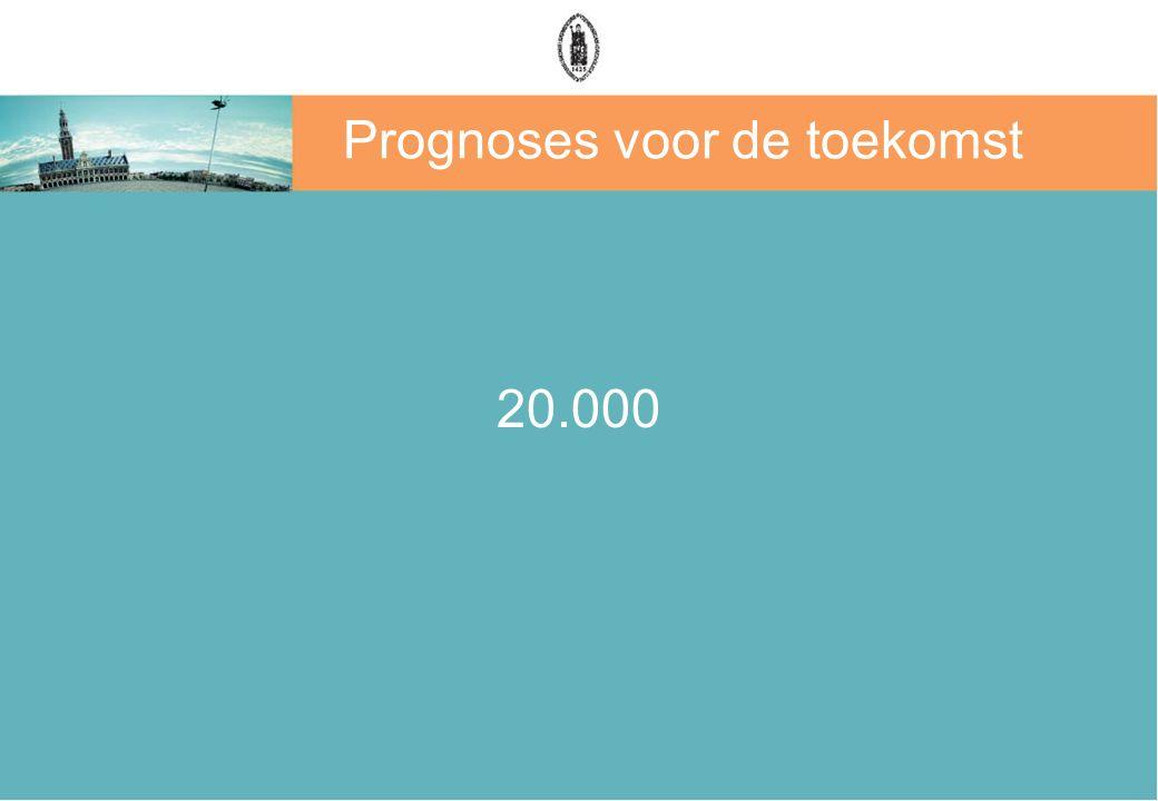 Prognoses voor de toekomst 20.000