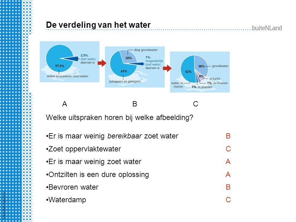De verdeling van het water Er is maar weinig zoet water Er is maar weinig bereikbaar zoet water ABC Welke uitspraken horen bij welke afbeelding? B Zoe