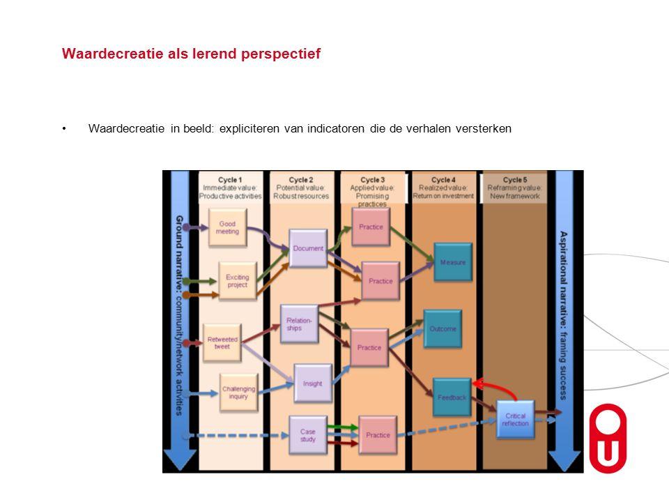 Waardecreatie als lerend perspectief Waardecreatie in beeld: expliciteren van indicatoren die de verhalen versterken