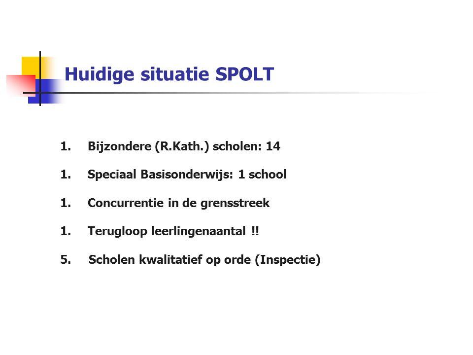 Huidige situatie SPOLT 1.Bijzondere (R.Kath.) scholen: 14 1.Speciaal Basisonderwijs: 1 school 1.Concurrentie in de grensstreek 1.Terugloop leerlingenaantal !.