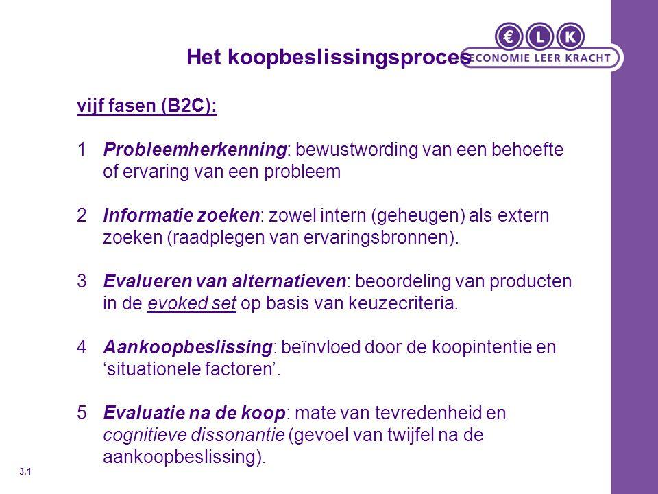 Het koopbeslissingsproces vijf fasen (B2C): 1Probleemherkenning: bewustwording van een behoefte of ervaring van een probleem 2Informatie zoeken: zowel