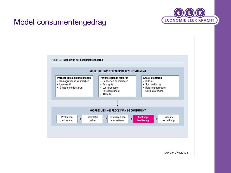 Model consumentengedrag