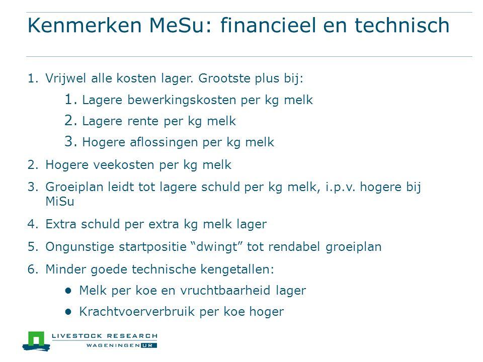 Kenmerken MeSu: financieel en technisch 1.Vrijwel alle kosten lager.