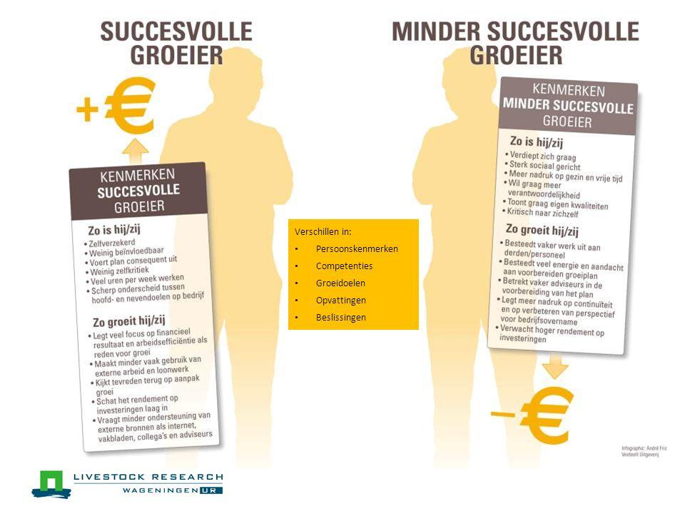 Verschillen in: Persoonskenmerken Competenties Groeidoelen Opvattingen Beslissingen
