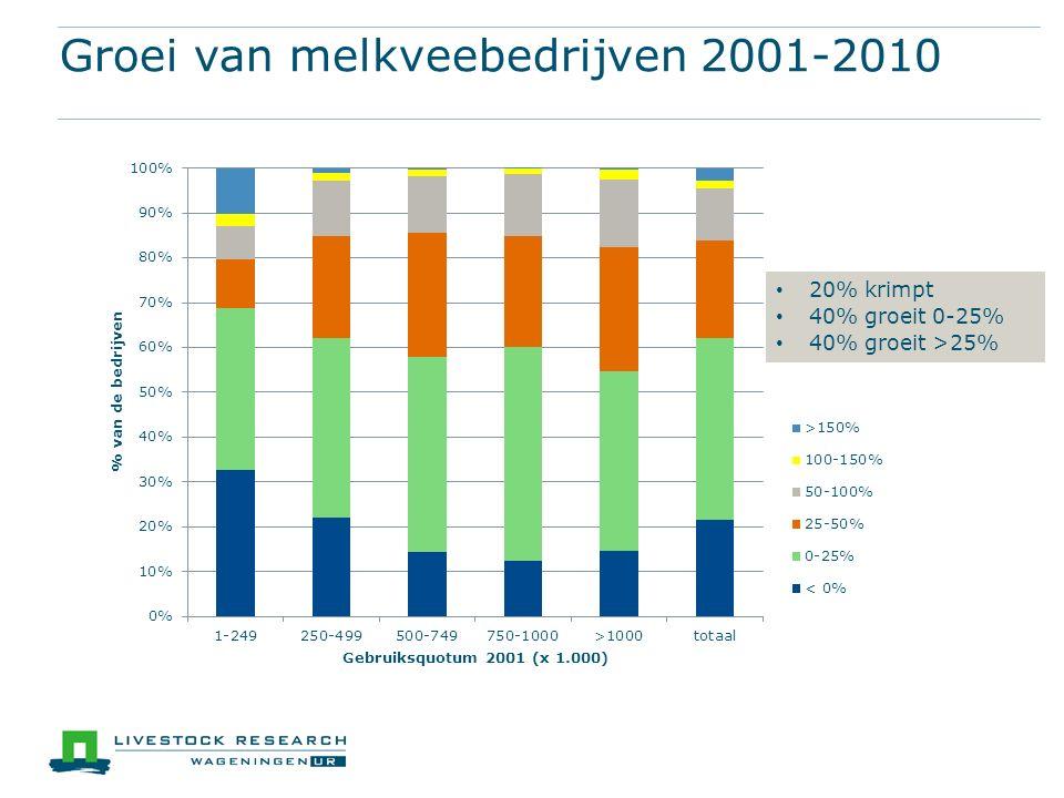 Groei van melkveebedrijven 2001-2010 20% krimpt 40% groeit 0-25% 40% groeit >25%